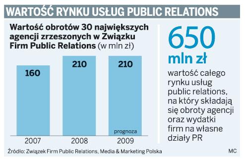 Wartość rynku usług Public Relations