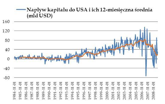 Napływ kapitału do USA i ich 12-miesięczna średnia