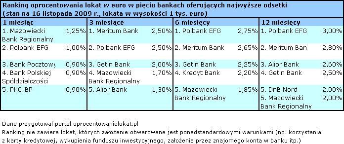 Oprocentowanie lokat  w euro