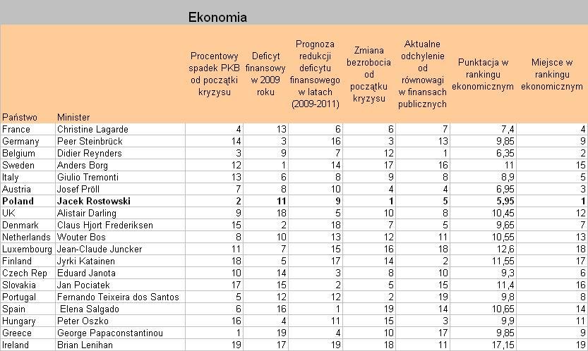 Ranking ministrów wg FT - kryterium ekonomimczne
