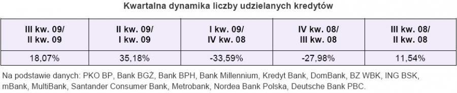 Kwartalna dynamika liczby udzielanych kredytów