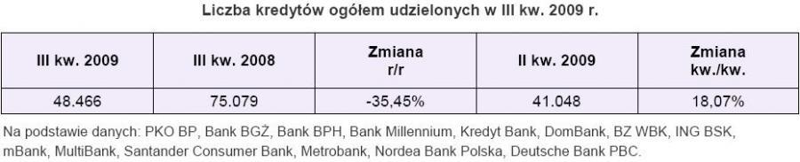 Liczba kredytów ogółem udzielonych w III kw.2009r.