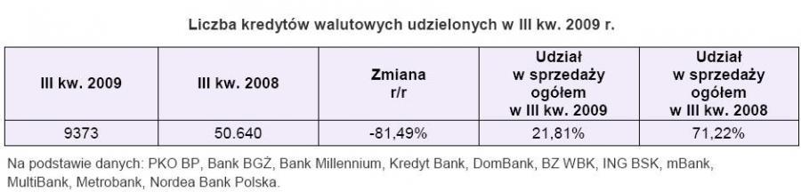 Liczba kredytów walutowych udzialonych w III kw.2009r.