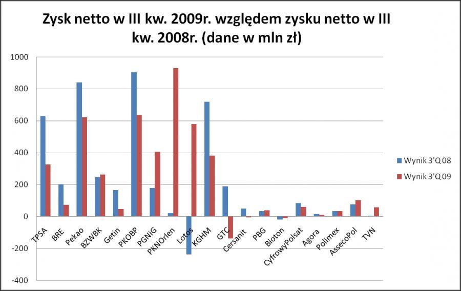 Zysk netto w III kw. 2009 r. względem zysku netto w III kw. 2008 r. (dane w mln zł)