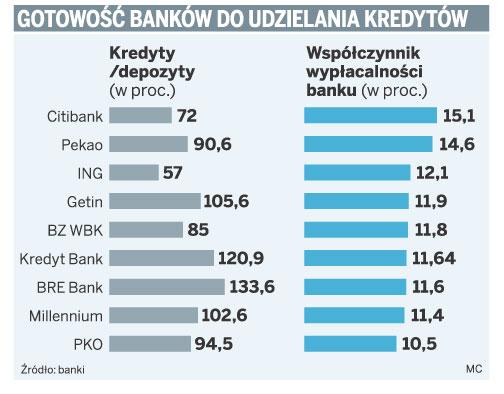 Gotowość banków do udzielania kredytów