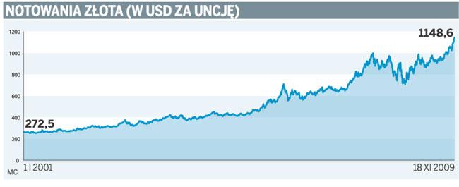 Notowania złota (w USD za uncję)