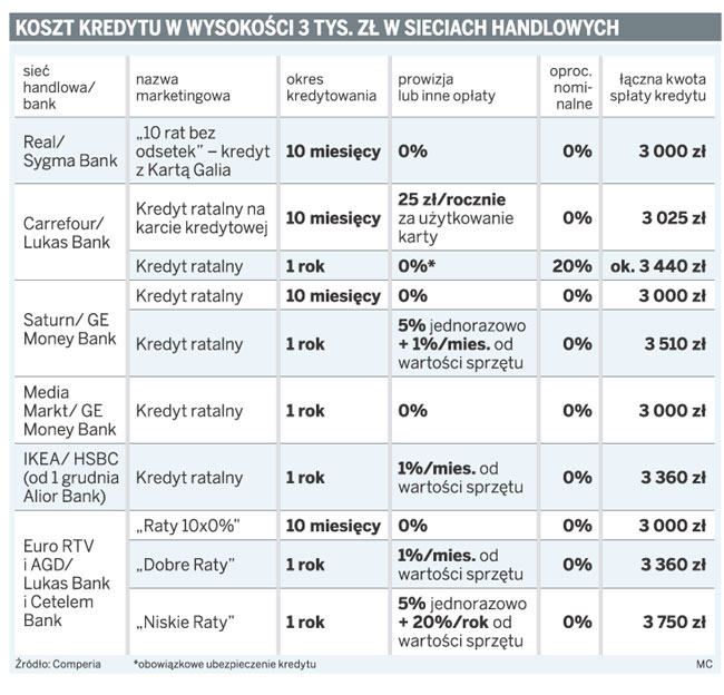 Koszty kredytu w wysokości 3 tys. zł w sieciach handlowych