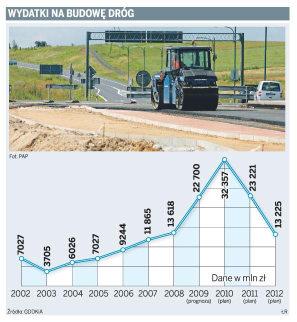 Wydatki na budowę dróg