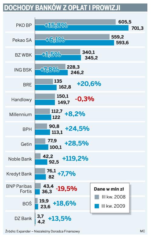 Dochody banków z opłat i prowizji