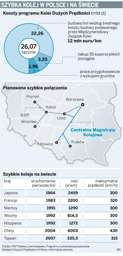 Szybka kolej w Polsce i na świecie