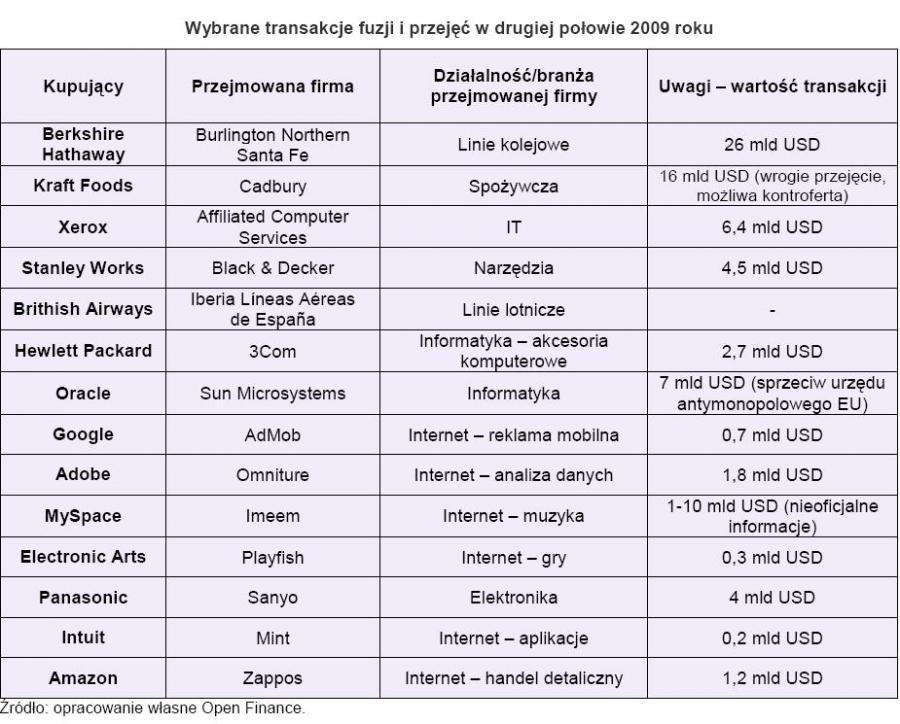 Wybrane transakcje fuzji i przejęć w drugiej połowie 2009 roku