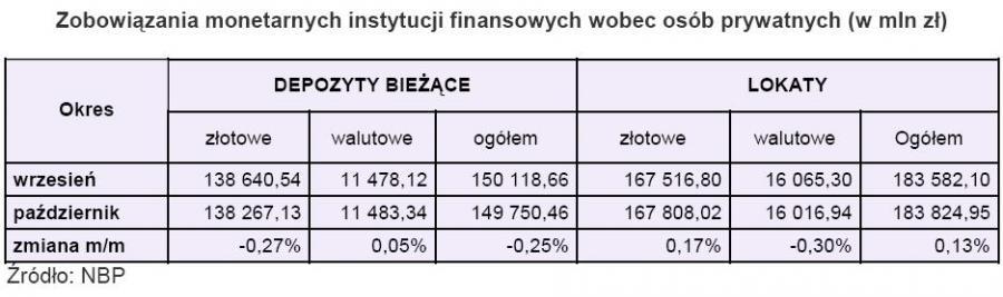 Zobowiązania monetarne instytucji finansowych wobec osób prywatnych