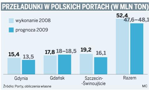 Przeładunki w polskich portach (w mln ton)