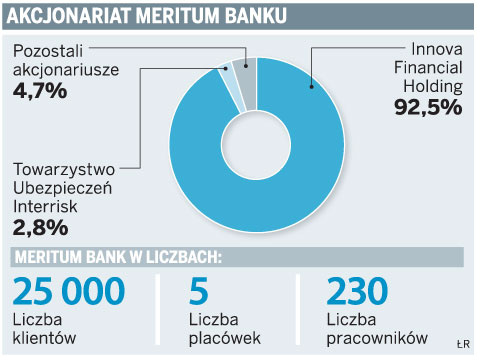 Akcjonariat Meritum Banku