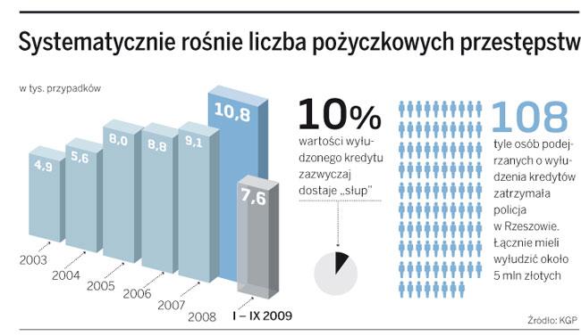 Systematycznie rośnie liczba pożyczkowych przestępstw