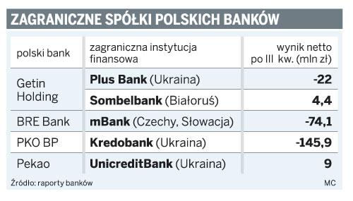 Zagraniczne spółki polskich banków