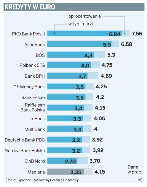 Kredyty w euro