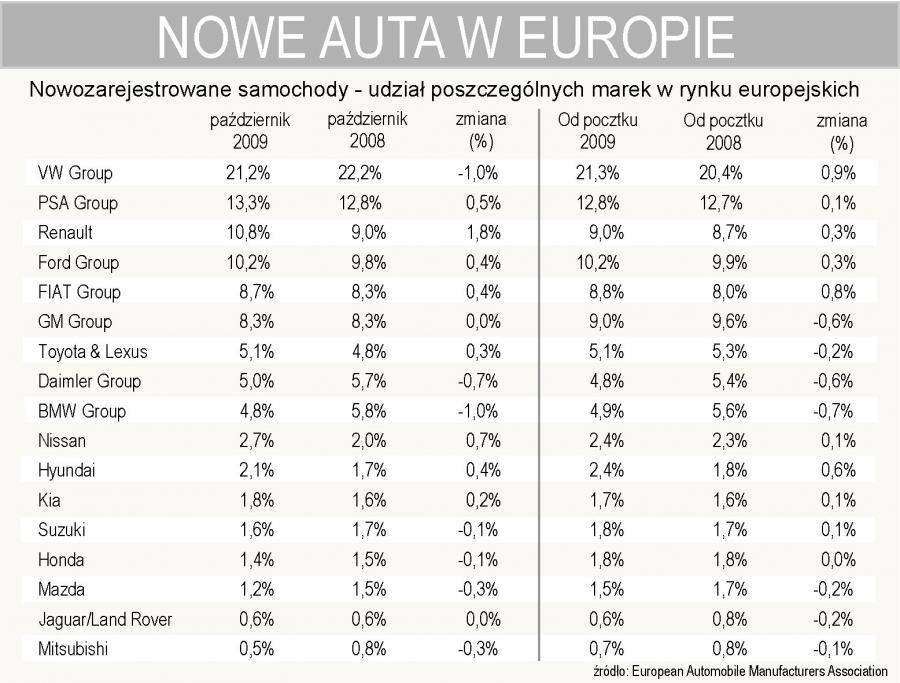 Rejestracja nowych aut w Europie