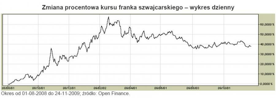 Zmiana procentowa franka szwajcarskiego