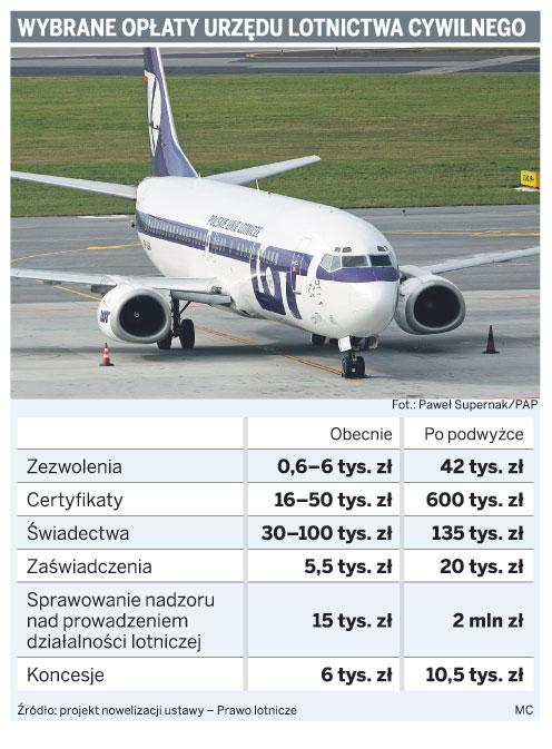 Wybrane opłaty urzędu lotnictwo cywilnego