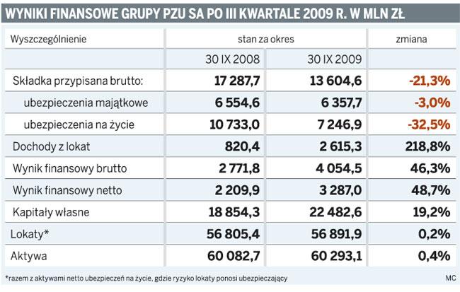 Wyniki finansowe grupy PZU SA po III Kwartalne 2009 r. w mln zł
