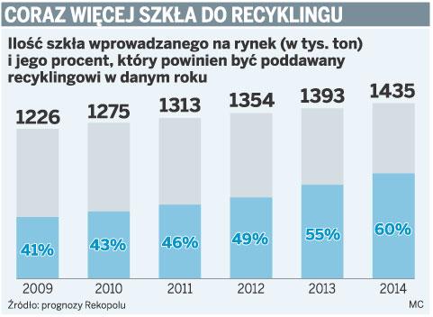 Coraz więcej szkła do recyklingu