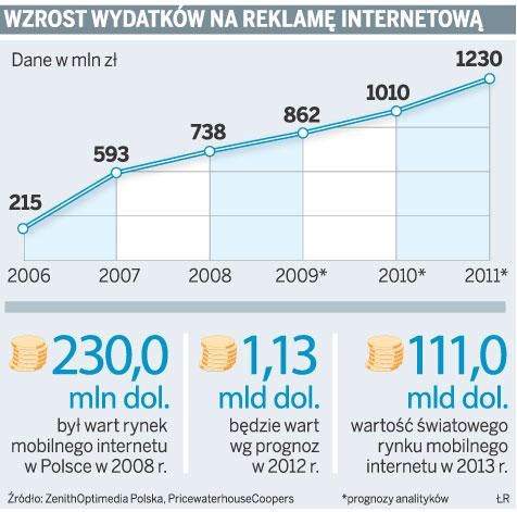 Wzrost wydatków na reklamę internetową