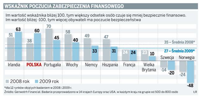 Wskaźnik poczucia zabezpieczenia finansowego