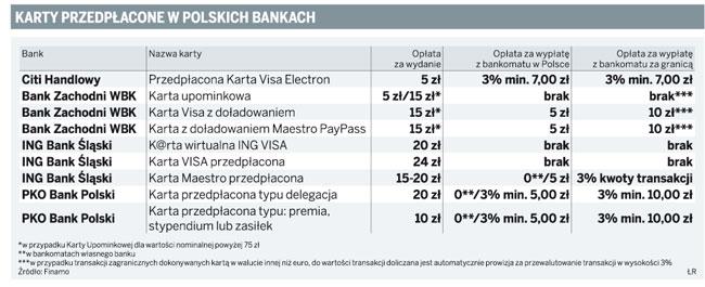 Karty przedpłacone w polskich bankach