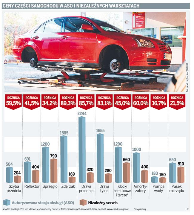 Ceny części samochodu w ASO i niezależnych warsztatach