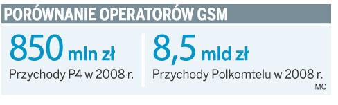 Porównanie operatorów GSM