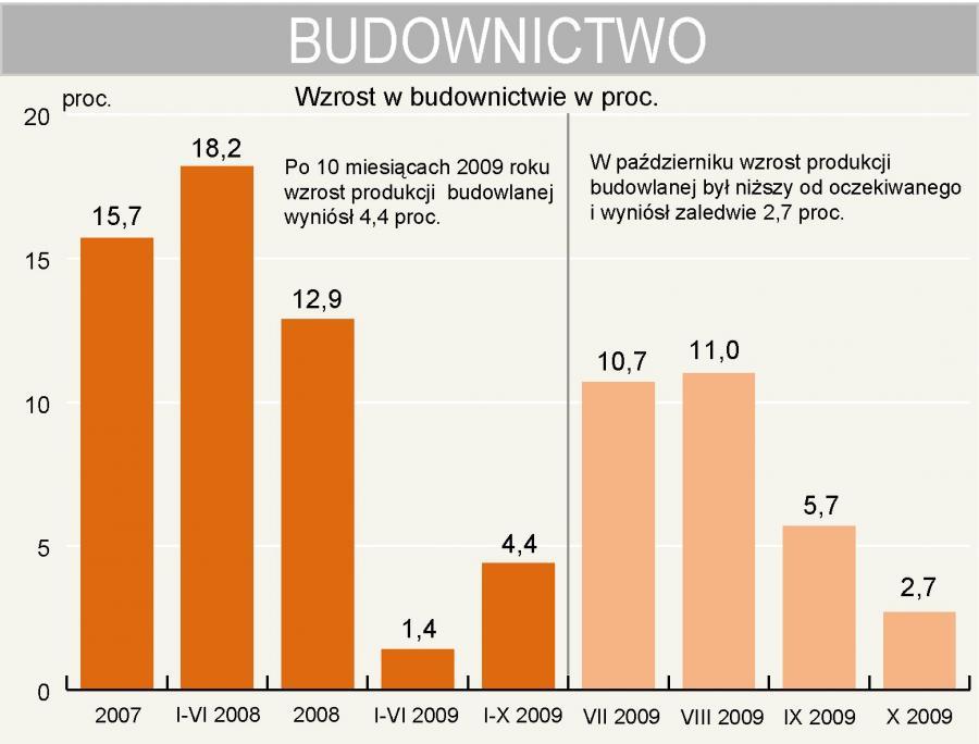 Wzrost produkcji budowlanej