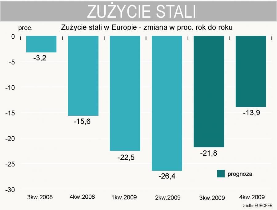 Zużycie stali w Europie