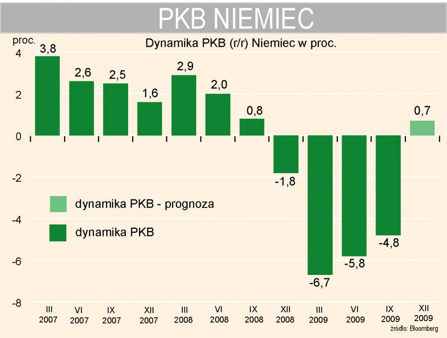 Dynamika PKB Niemiec