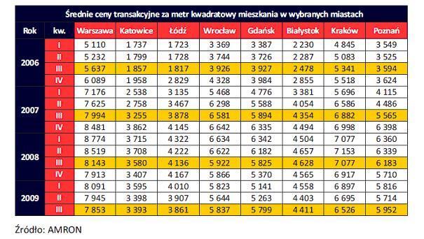 Średnie ceny transakcyjne za metr kw. mieszkania w wybranych miastach