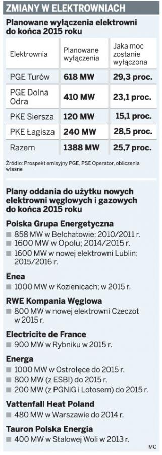 Zmiany w elektrowniach