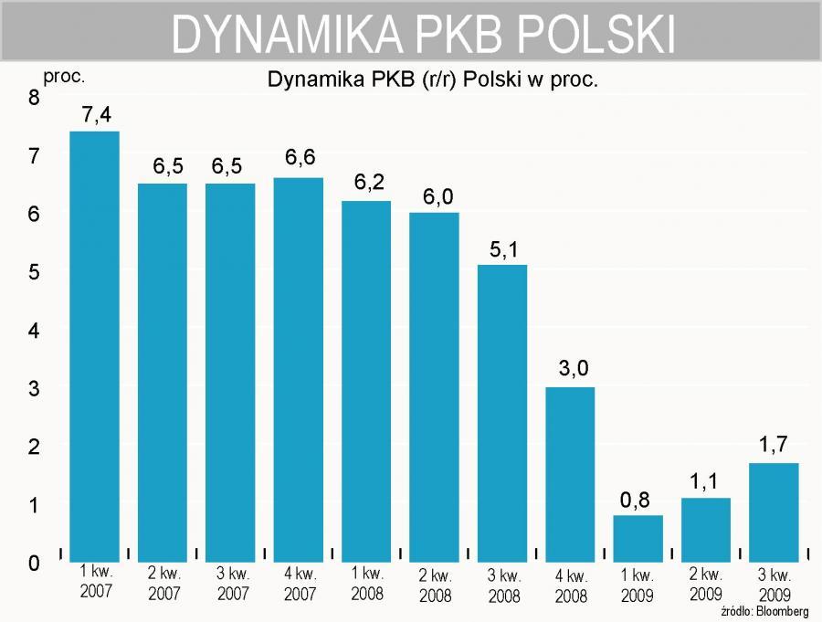 Dynamika PKB Polski