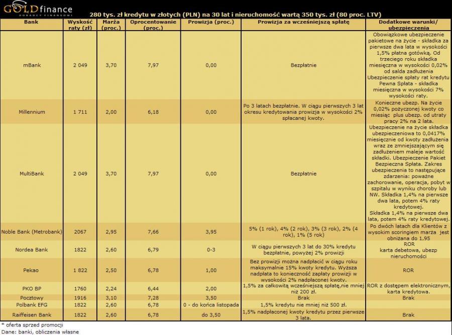 Kredyt w PLN cz2 - Listopad 2009