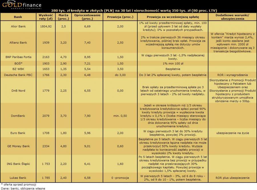 Kredyt w PLN cz1 - Listopad 2009