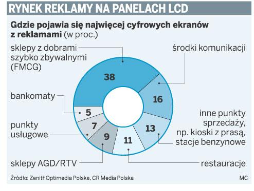 Rynek reklamy na panelach LCD