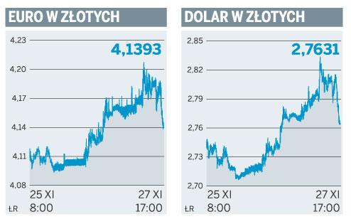 Euro w złotych, dolar w złotych