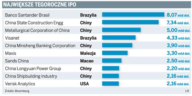 Największe tegoroczne IPO