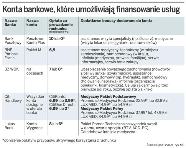 Konta bankowe, które umożliwiają finansowanie usług