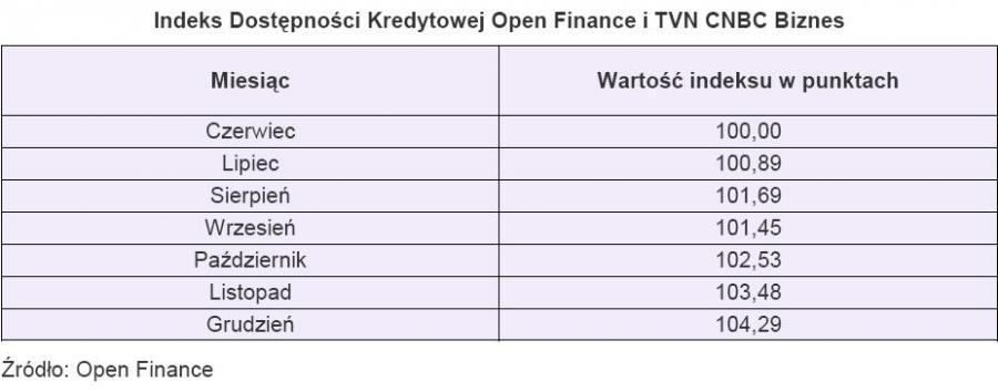 Indeks Dostępności Kredytowej Open Finance i TVN CNBC Biznes
