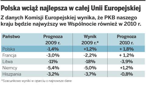 Polska wciąż najlepsza w całej Unii Europejskiej
