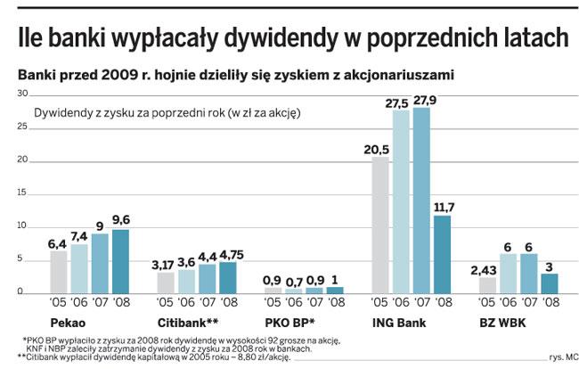 Ile banki wypłacały dywidendy w poprzednich latach