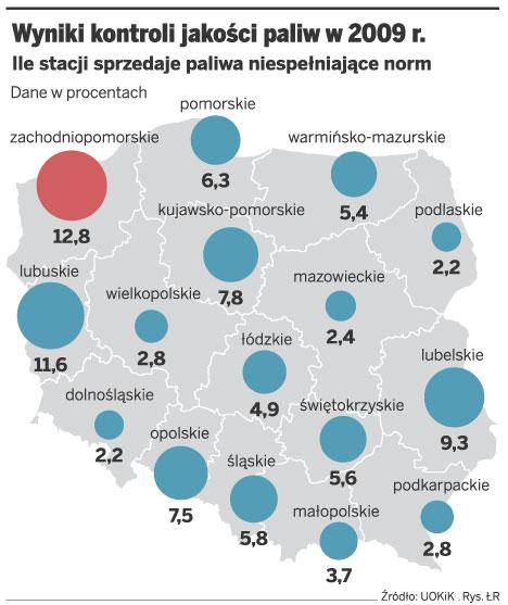 Wyniki kontroli jakości paliw w 2009 r.