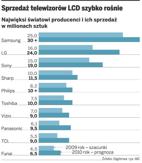 Sprzedaż telewizorów LCD szybko rośnie