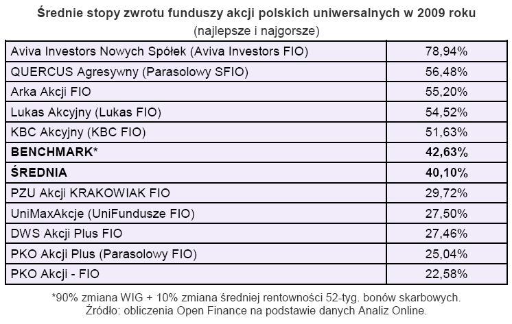 Średnia stopa zwrotu funduszy akcji polskich uniwersalnych w 2009 r.
