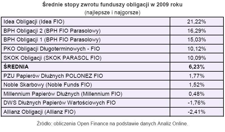 Średnia stopa zwrotu funduszy obligacji w 2009 roku
